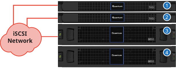 Dedicated server configuration x q