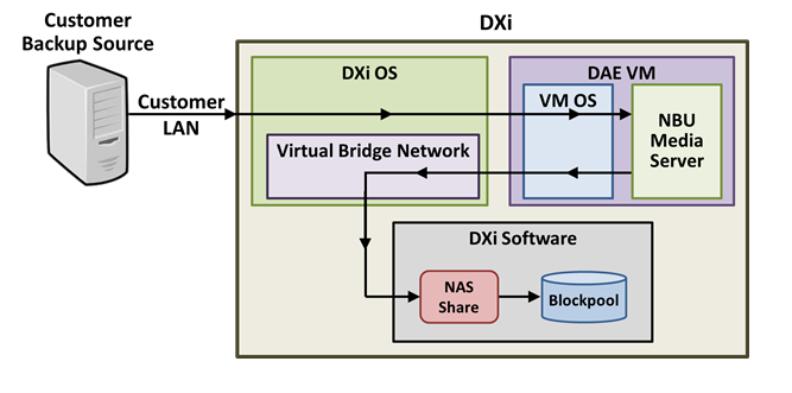 DXi9000 DAE Installation